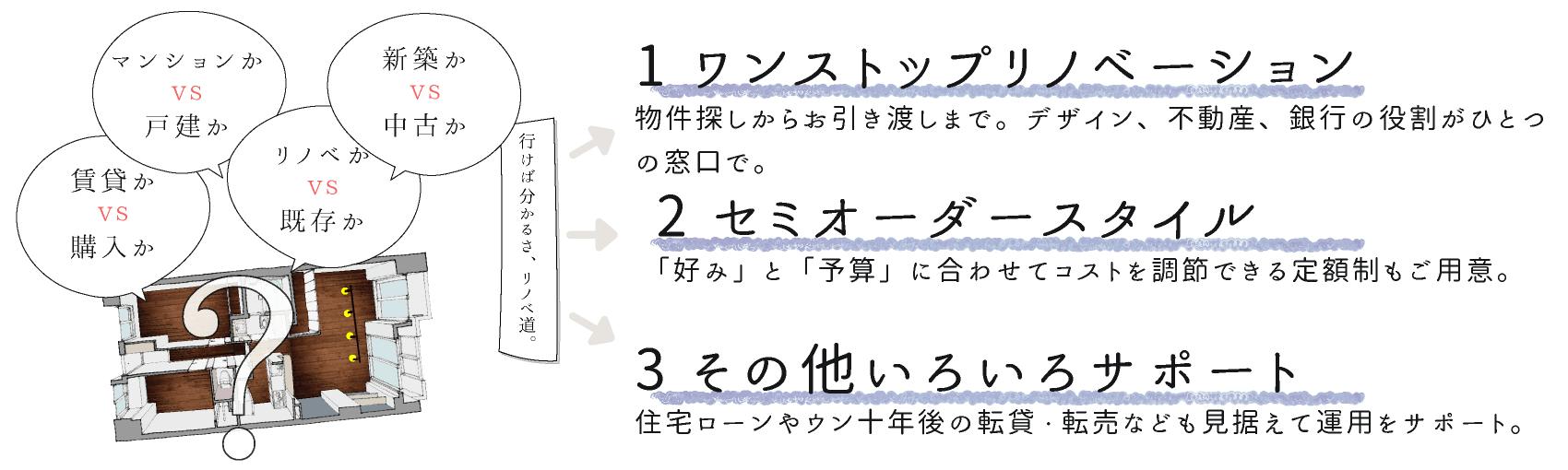 Cuestudioだからできること3つ 1.ワンストップリノベーション 2.セミオーダースタイル 3.その他いろいろサポート